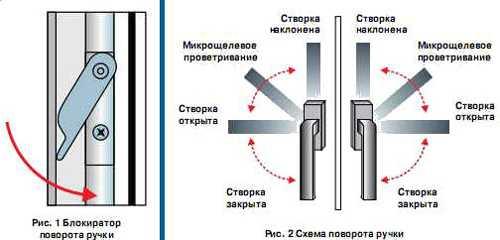 Фурнитура рото для алюминиевых окон